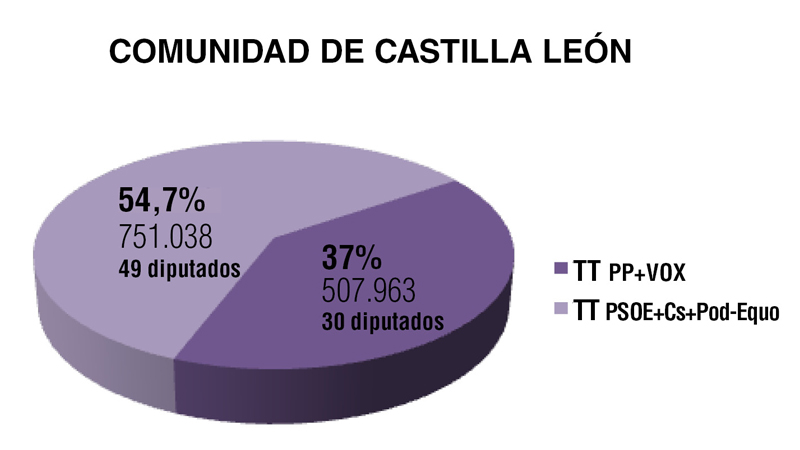 Comunidad de Castilla y León