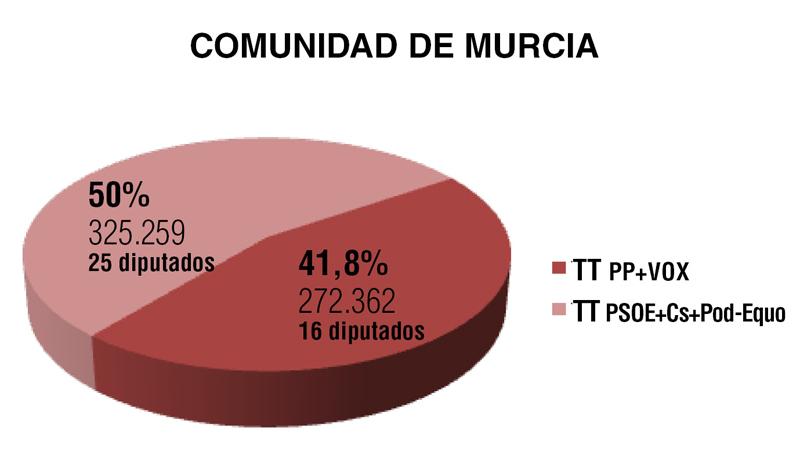 Comunidad de Murcia